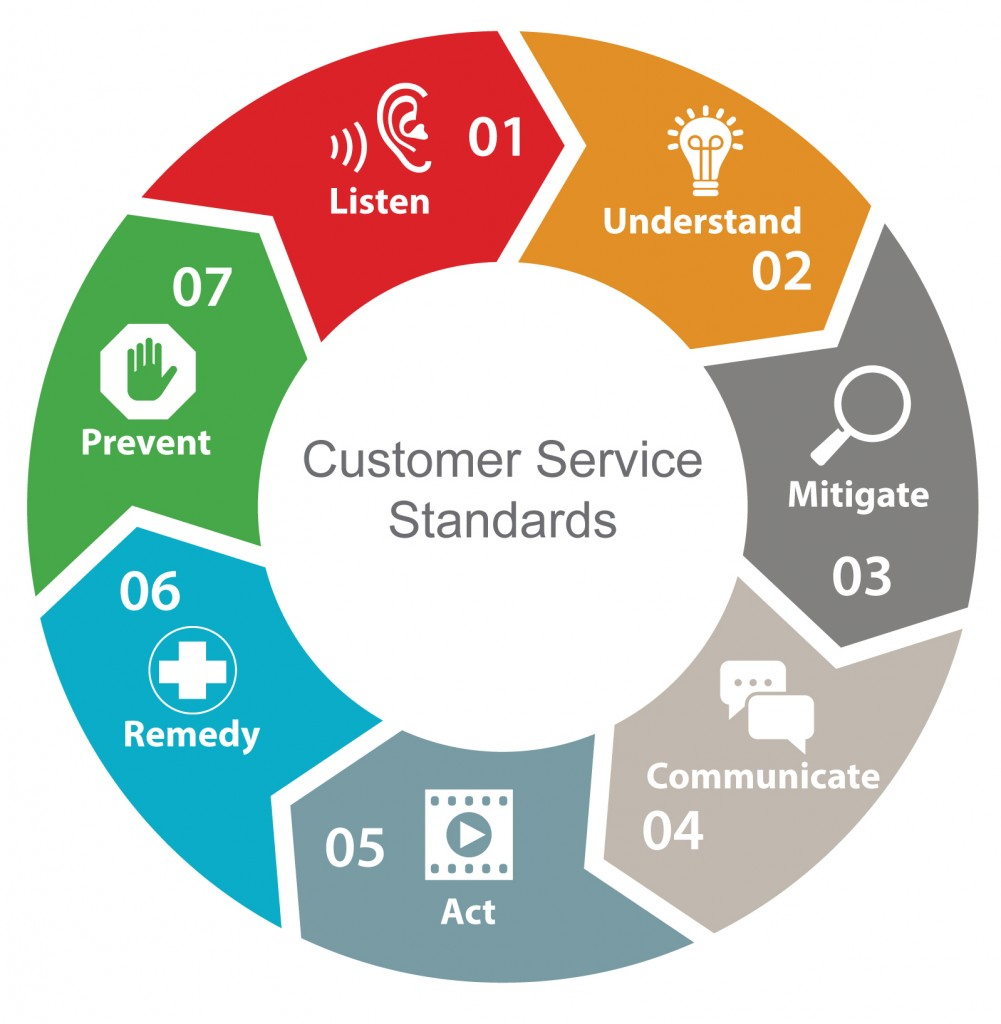 Customer Service Wheel