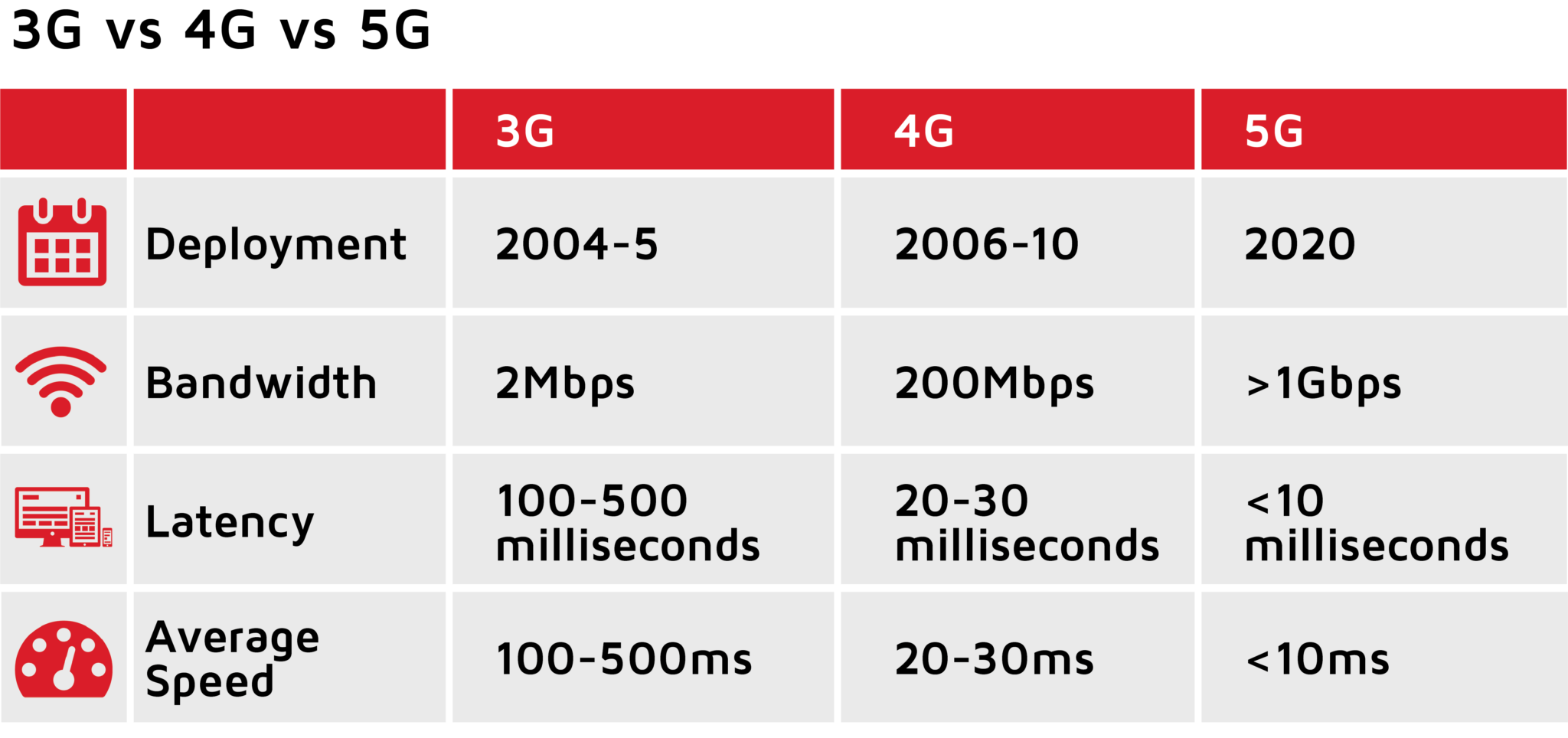 5G Roll Out