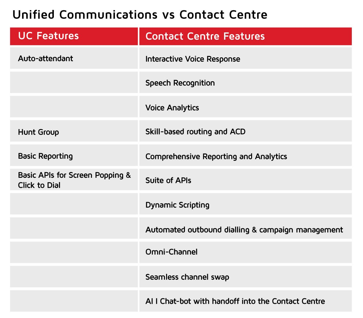 UC v Contact Centre Features